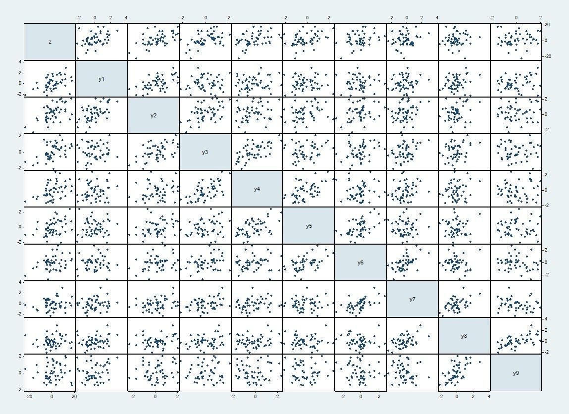 Scatterplot matrix
